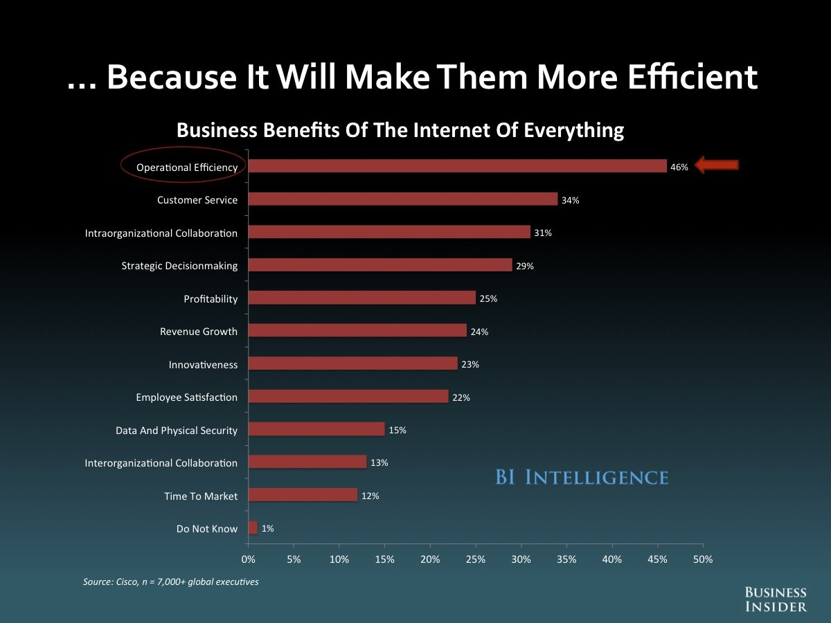 internet of things benefits for b2b business BI   Clarity