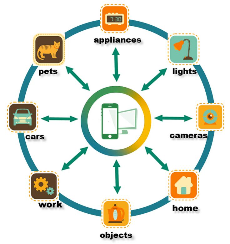internet of things ecommerce b2b systems integration