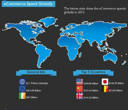 Global eCommerce platform spending worldwide online shopping | Clarity
