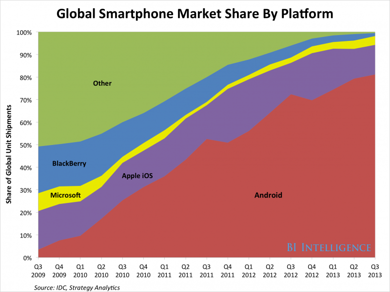 android dominates the OS market worldwide | clarity social api integration