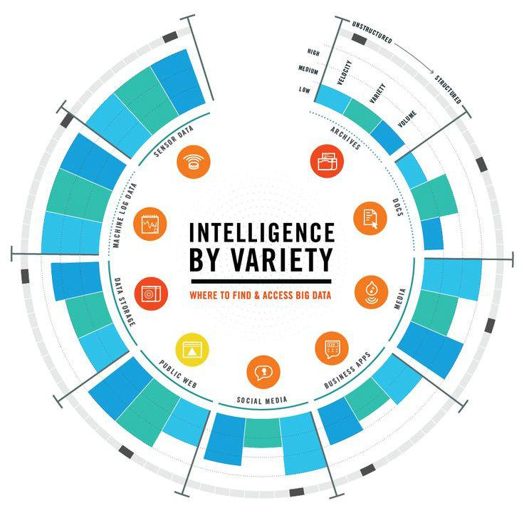 Big data enterprise e-commerce crm integration solutions | Clarity