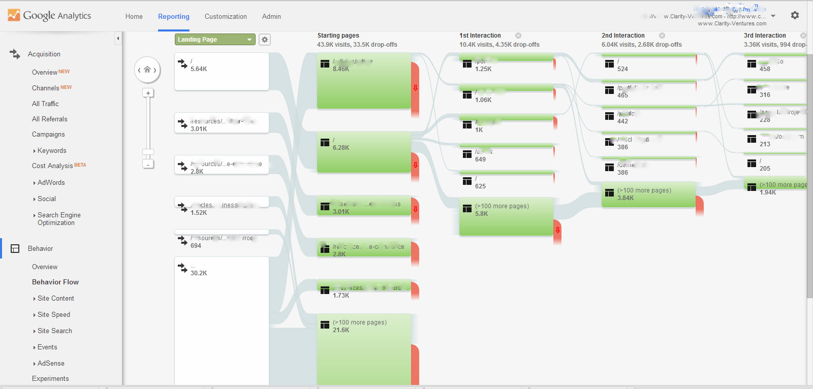 b2b CRM integration analytics behavior flow | Clarity