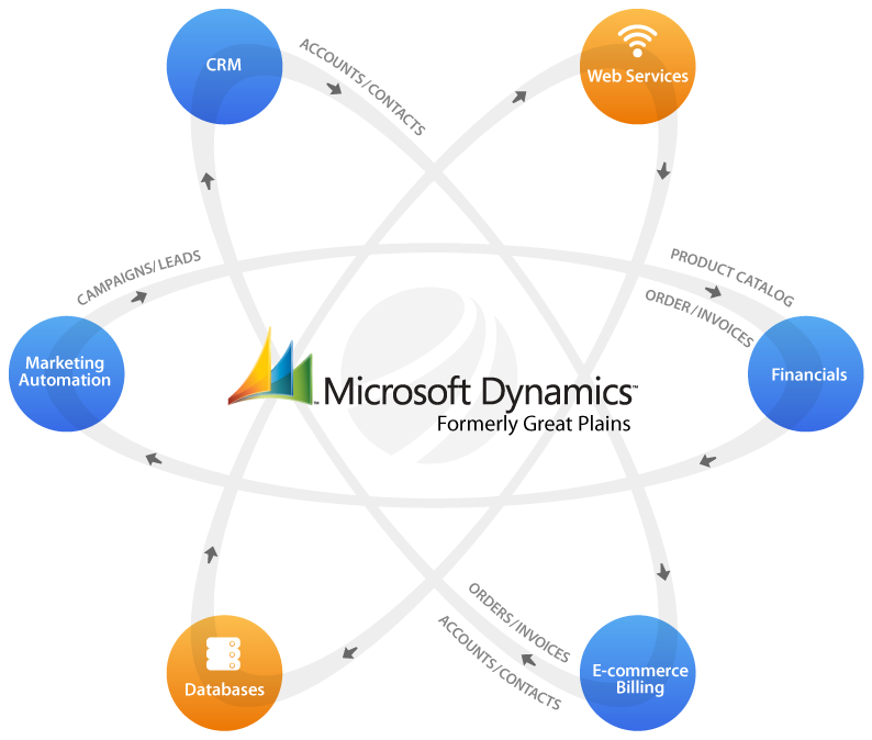 Clarity integrates Dynamics CRM