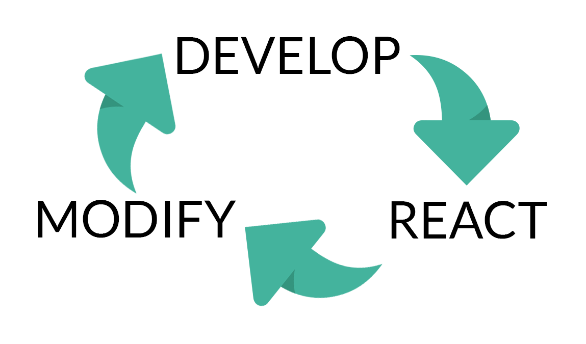 Agile development feedback loop: Develop, React, Modify