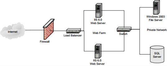 DotNetNuke Enterprise Distributed Load Balancing | Clarity